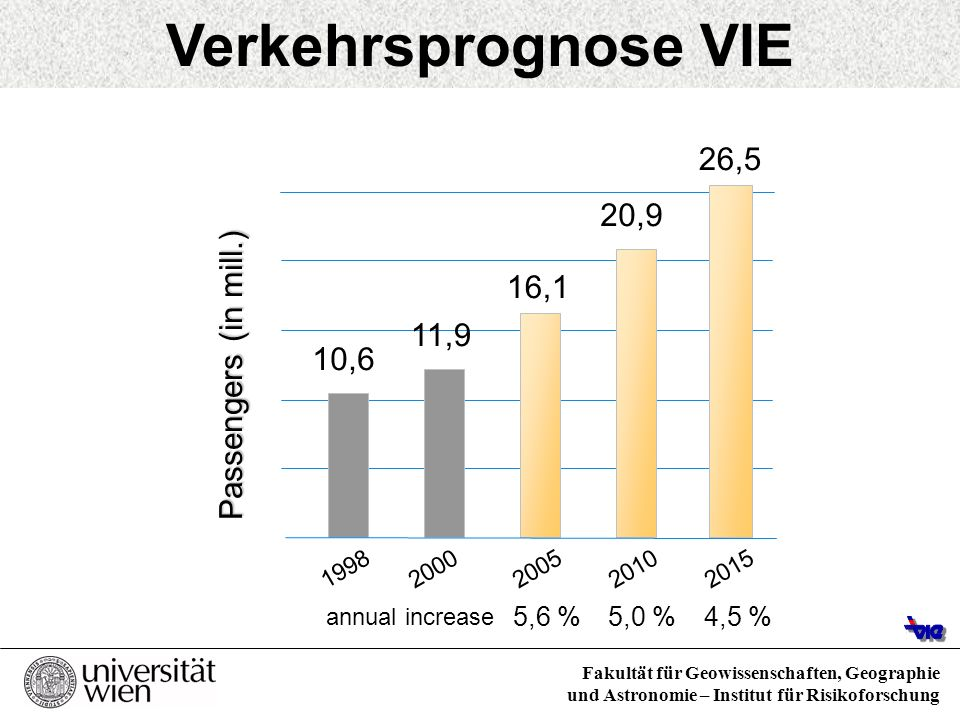 Verkehrsprognose VIE 26,5 20,9 16,1 Passengers (in mill.) 11,9 10,6
