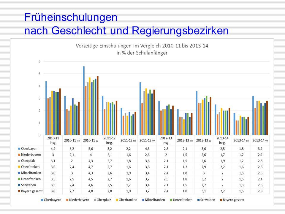 Früheinschulungen nach Geschlecht und Regierungsbezirken