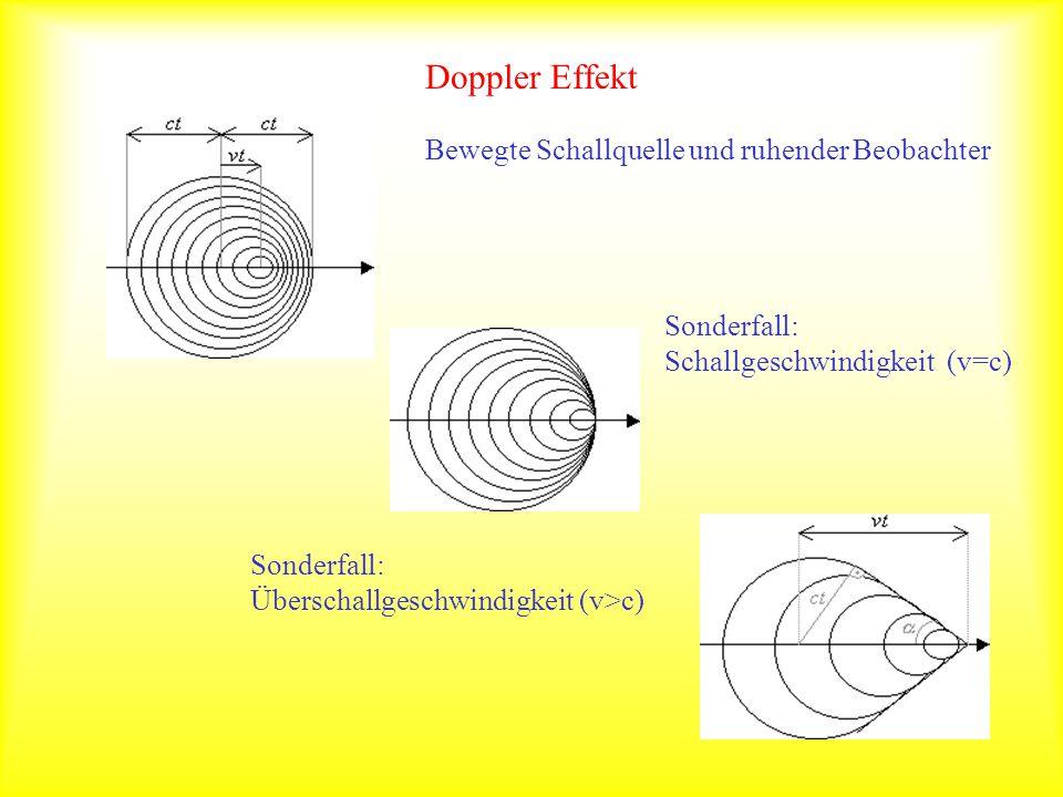 Doppler Effekt Bewegte Schallquelle und ruhender Beobachter