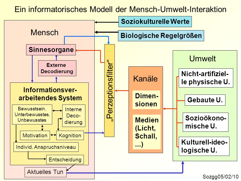 Ein informatorisches Modell der Mensch-Umwelt-Interaktion