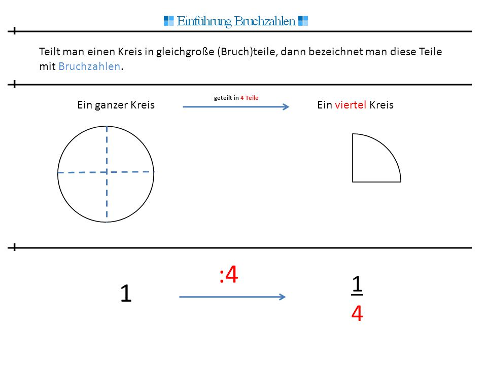 Teilt man einen Kreis in gleichgroße (Bruch)teile, dann bezeichnet man diese Teile