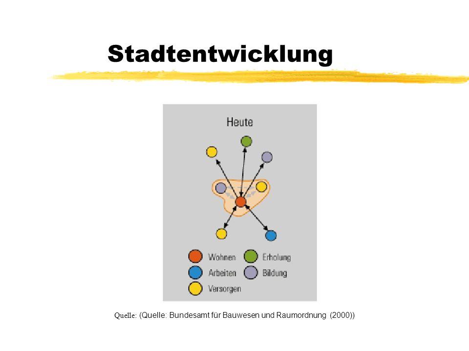 Quelle: (Quelle: Bundesamt für Bauwesen und Raumordnung (2000))