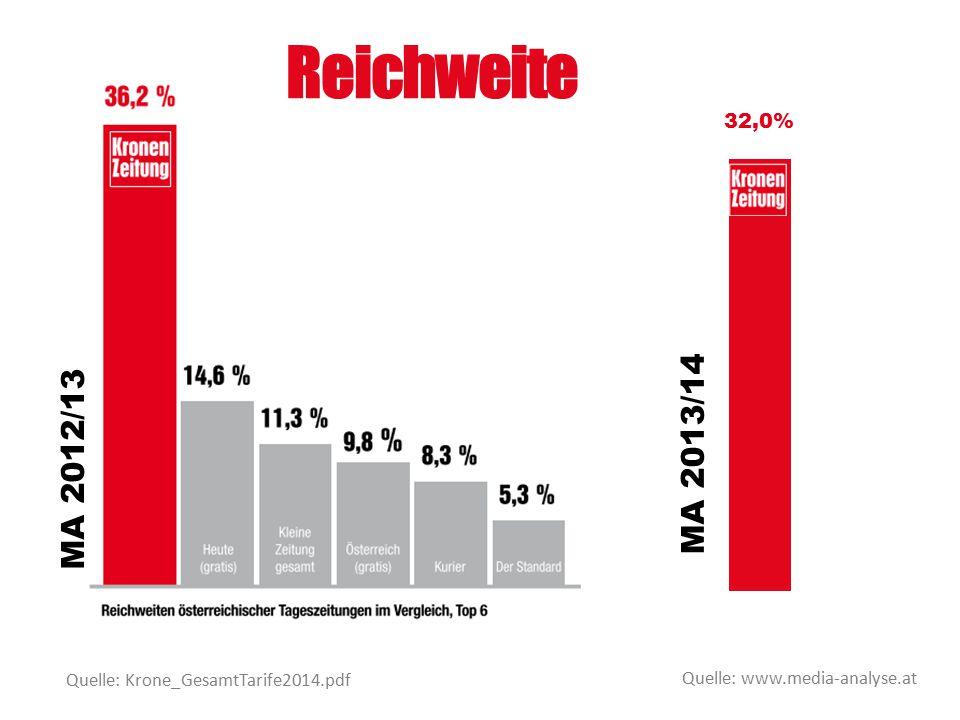 Reichweite 32,0% MA 2013/14. MA 2012/13. Quelle: Krone_GesamtTarife2014.pdf.