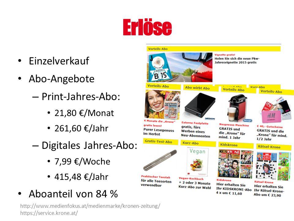 Erlöse Einzelverkauf Abo-Angebote Print-Jahres-Abo: