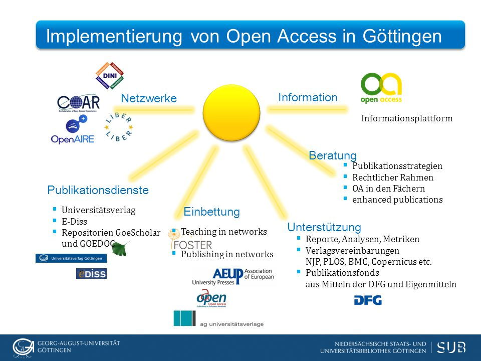 Implementierung von Open Access in Göttingen