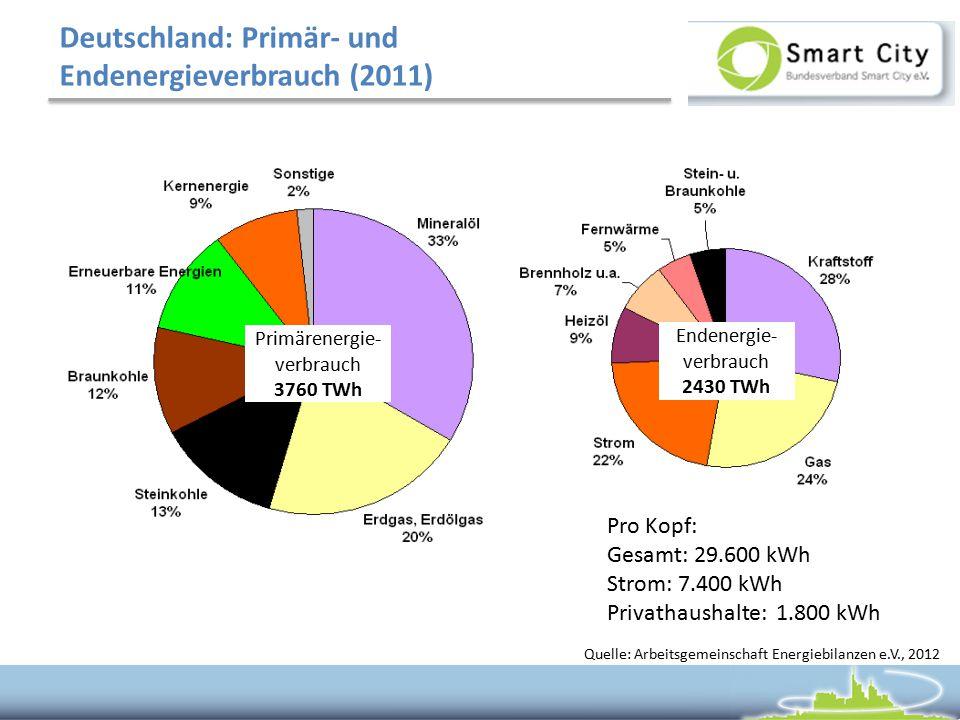 Deutschland: Primär- und Endenergieverbrauch (2011)