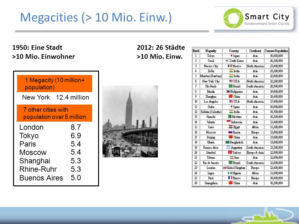 Megacities (> 10 Mio. Einw.)