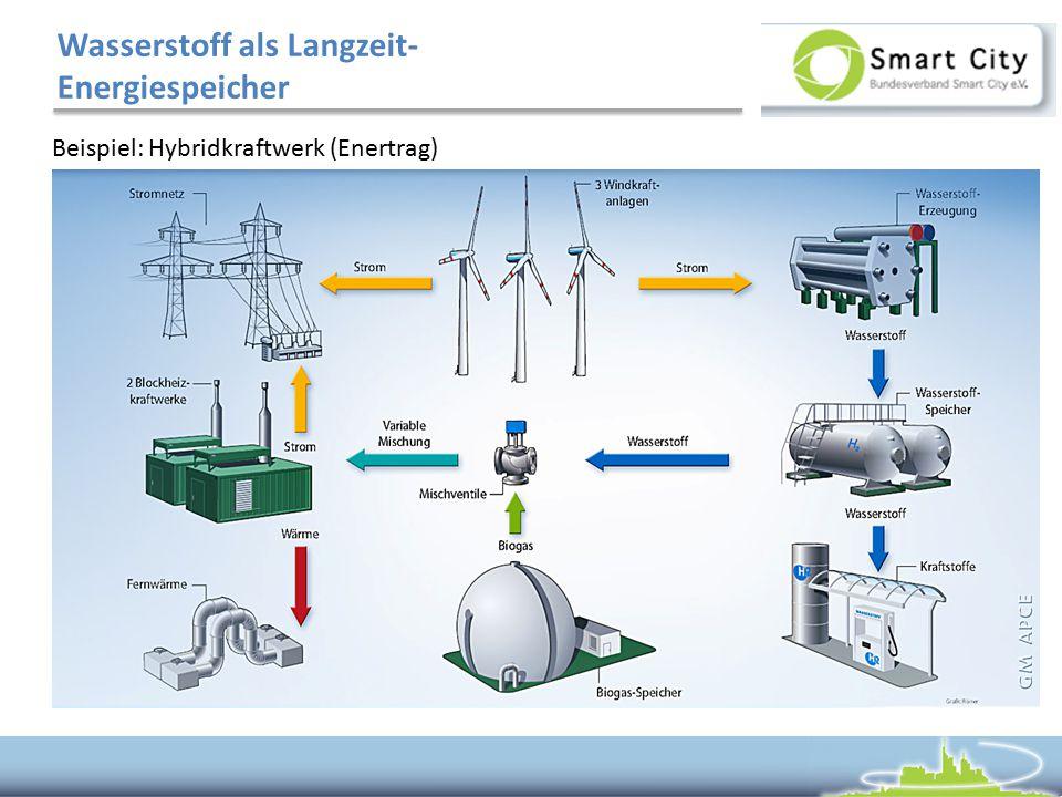Wasserstoff als Langzeit-Energiespeicher