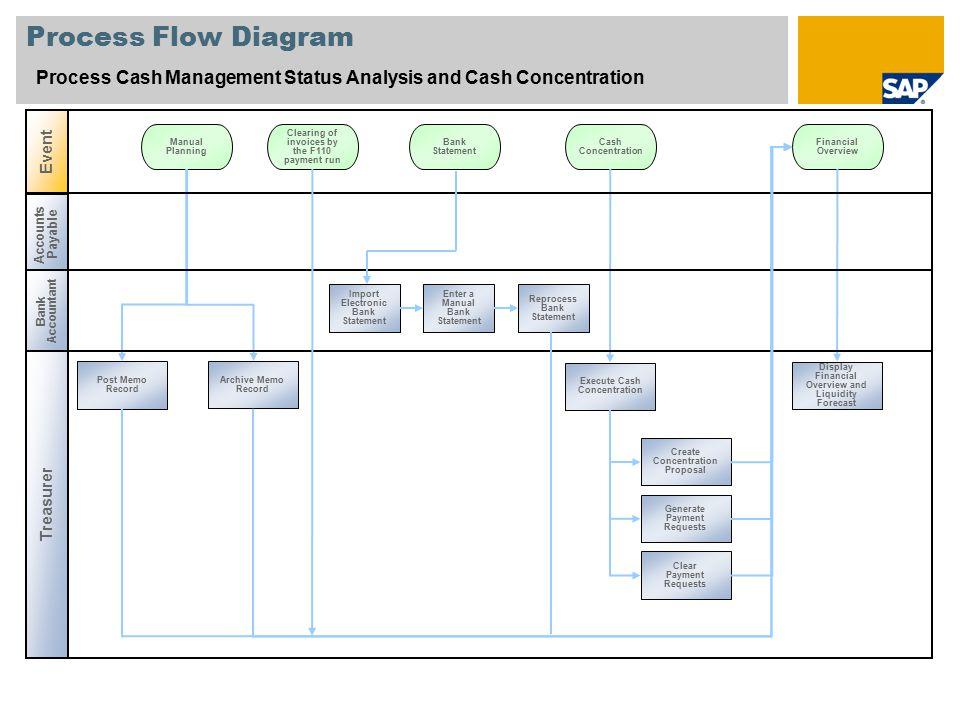 Process Flow Diagram Process Cash Management Status Analysis and Cash Concentration. Event. Manual.