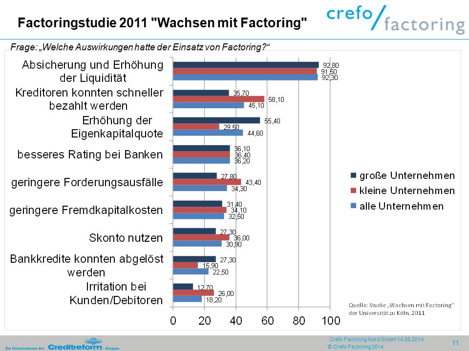 Factoringstudie 2011 Wachsen mit Factoring