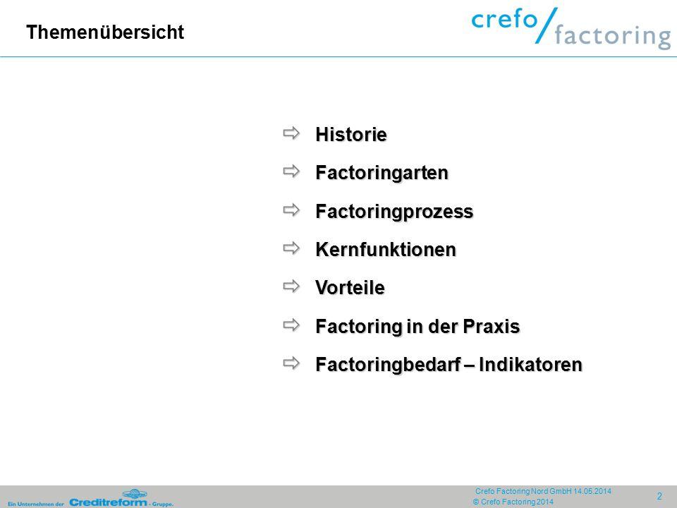 Themenübersicht Historie. Factoringarten. Factoringprozess. Kernfunktionen. Vorteile. Factoring in der Praxis.