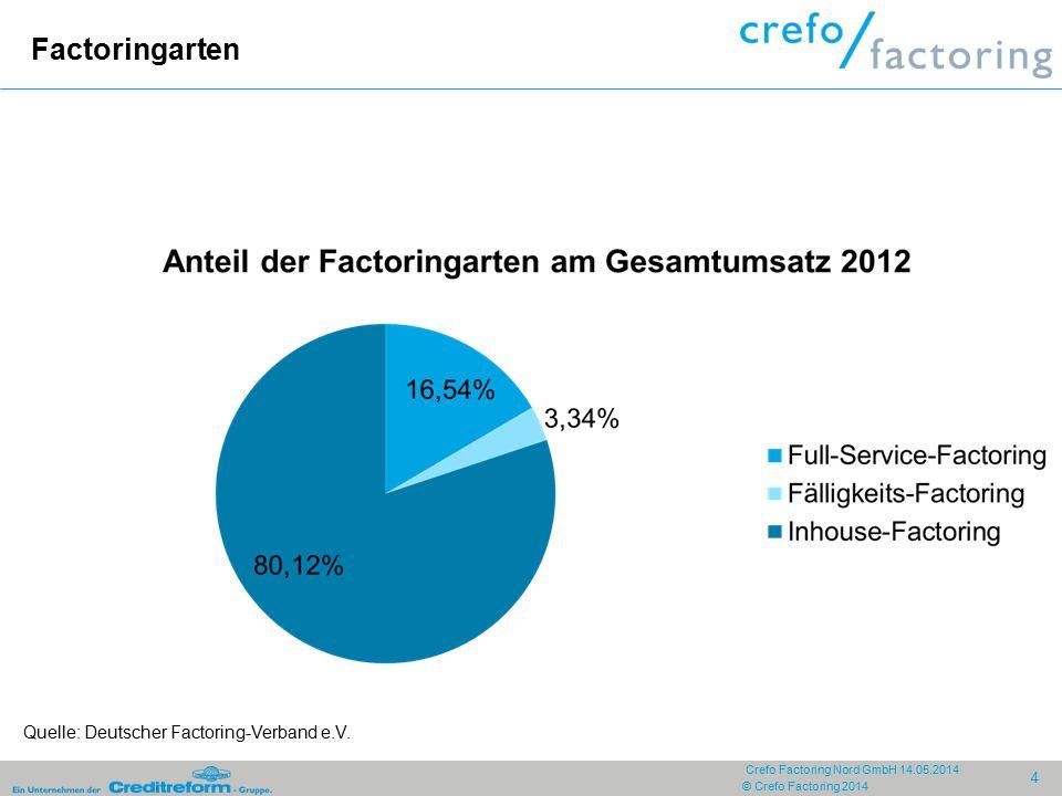 Factoringarten Quelle: Deutscher Factoring-Verband e.V.