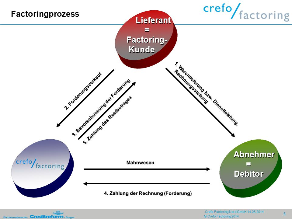 Factoringprozess Lieferant = Factoring- Kunde Abnehmer = Debitor