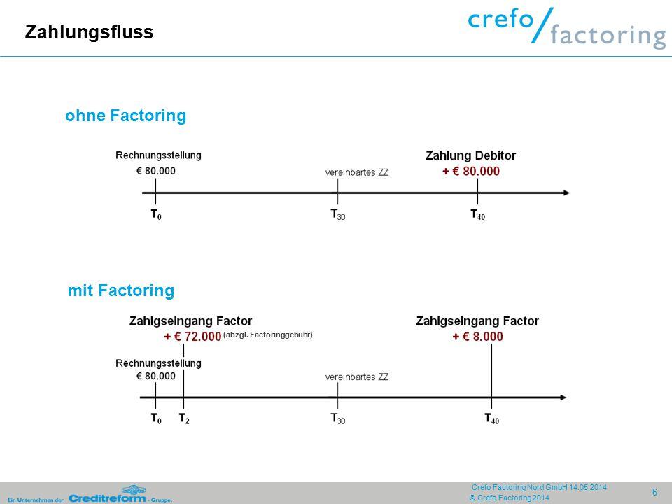 Zahlungsfluss ohne Factoring mit Factoring (abzgl. Factoringgebühr)