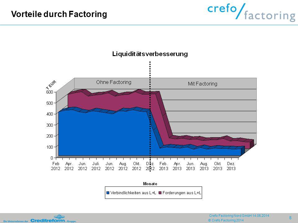 Liquiditätsverbesserung