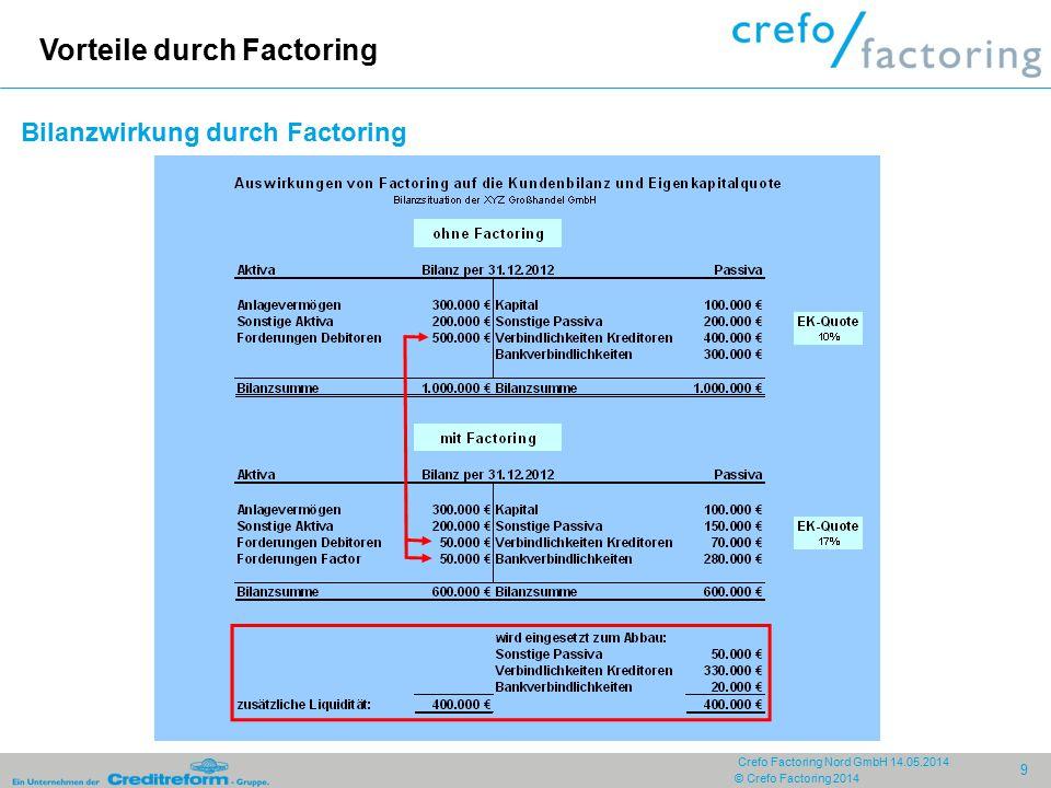 Bilanzwirkung durch Factoring