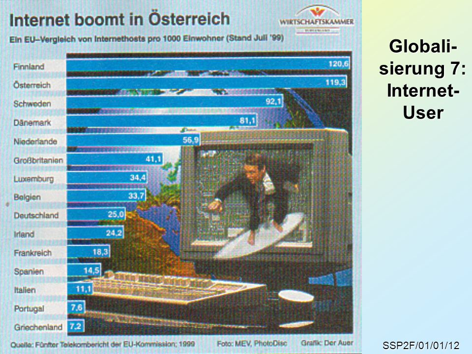 Globali- sierung 7: Internet- User