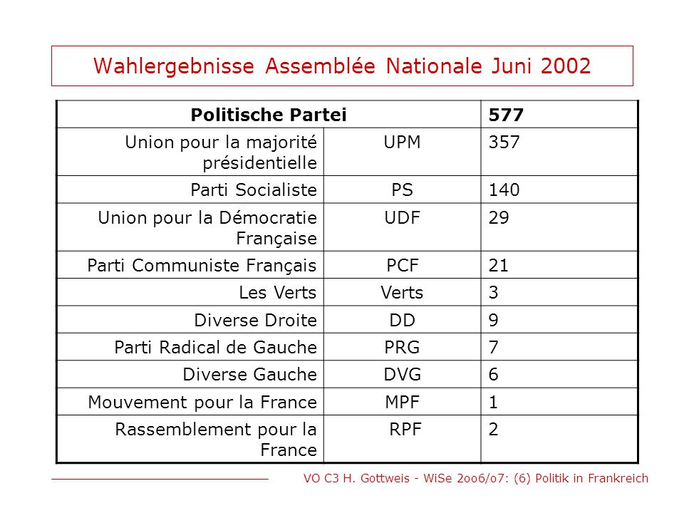 Wahlergebnisse Assemblée Nationale Juni 2002