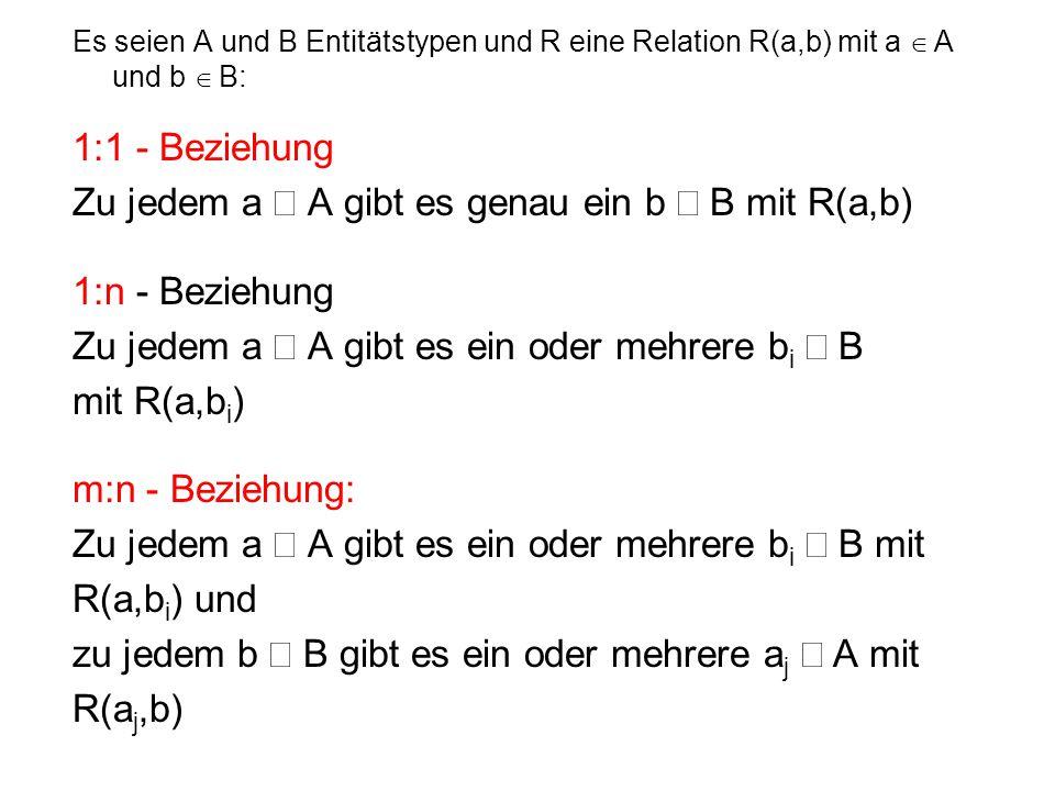 Zu jedem a Î A gibt es genau ein b Î B mit R(a,b) 1:n - Beziehung