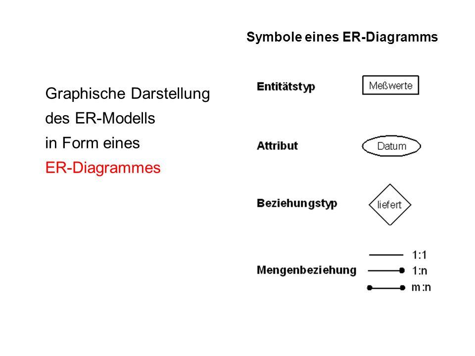 Graphische Darstellung des ER-Modells