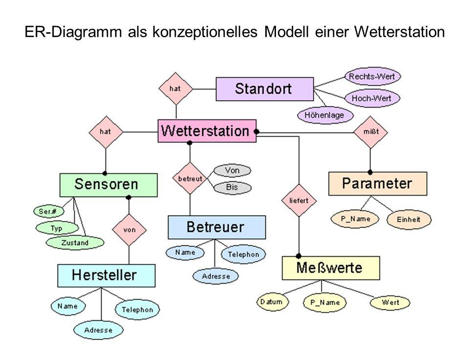ER-Diagramm als konzeptionelles Modell einer Wetterstation