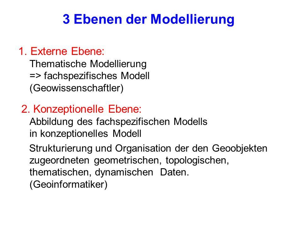 3 Ebenen der Modellierung