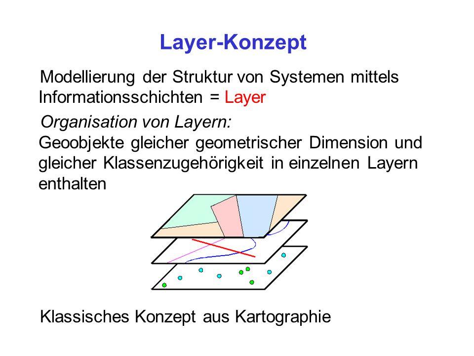 Layer-Konzept Modellierung der Struktur von Systemen mittels Informationsschichten = Layer.