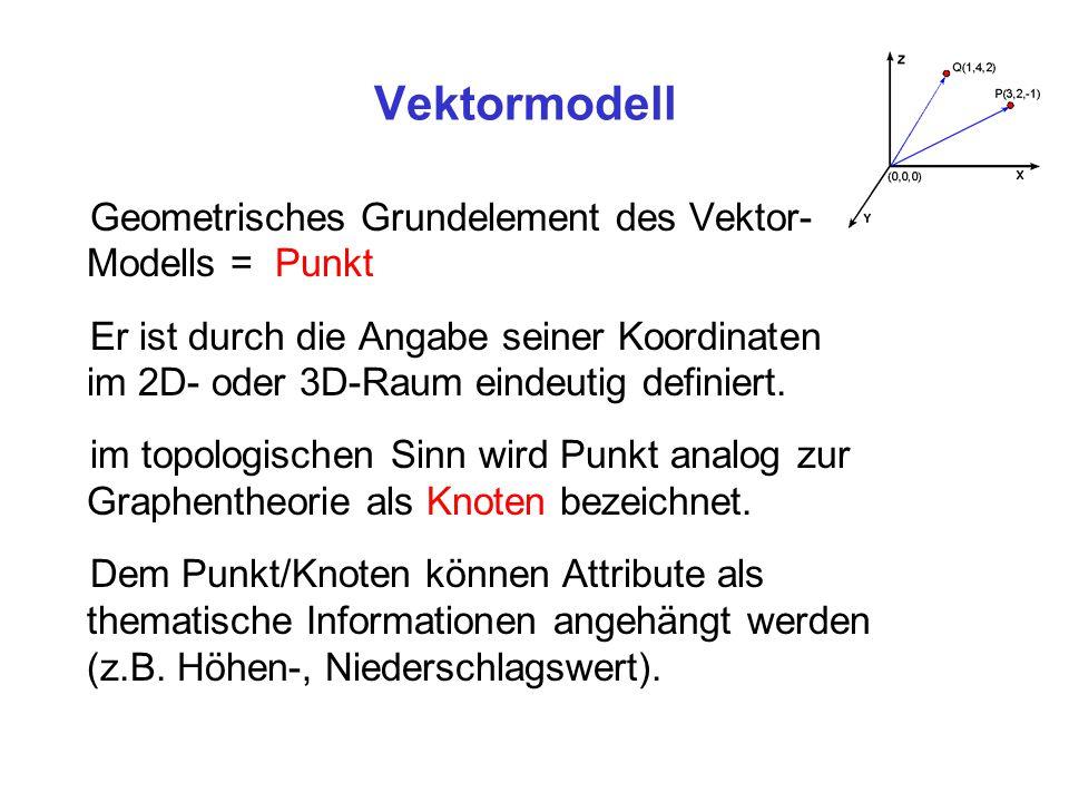 Vektormodell Geometrisches Grundelement des Vektor-Modells = Punkt