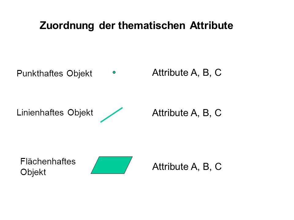 Zuordnung der thematischen Attribute