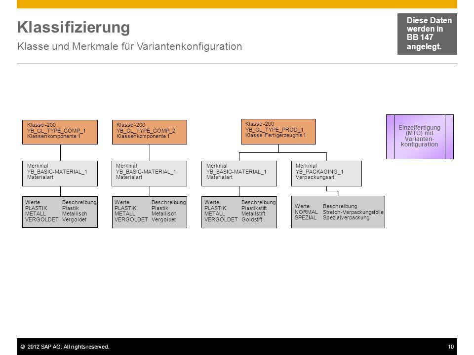 Klasse und Merkmale für Variantenkonfiguration