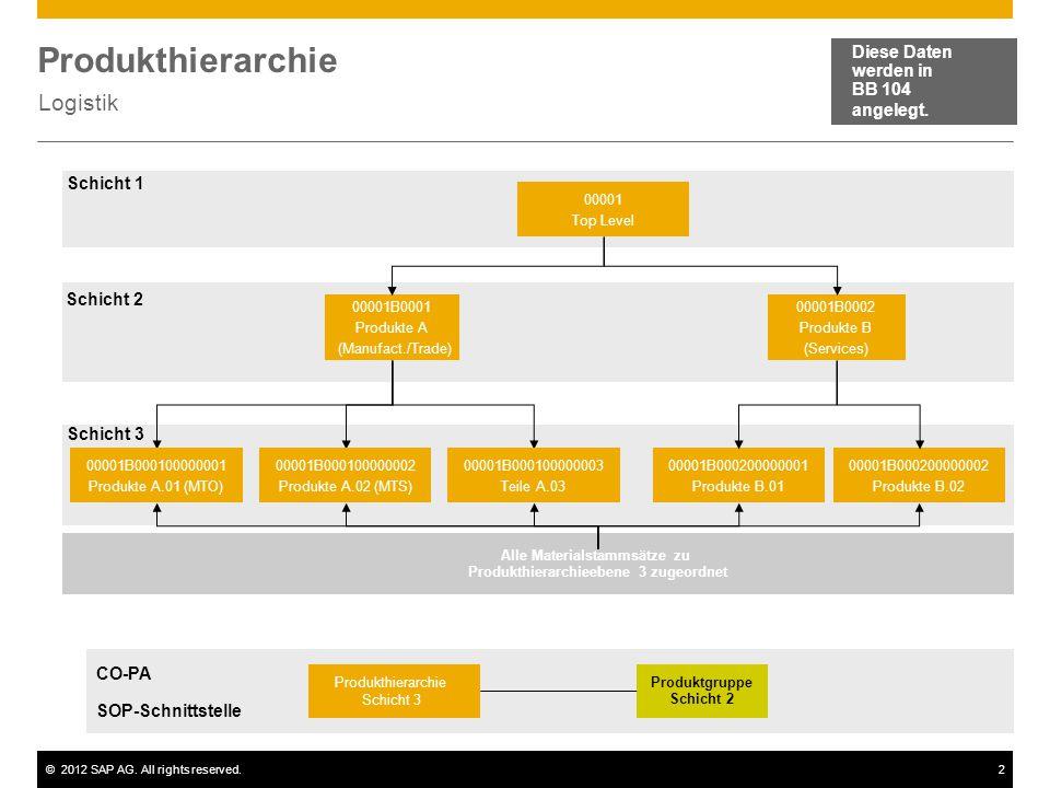 Produkthierarchie Logistik Diese Daten werden in BB 104 angelegt.