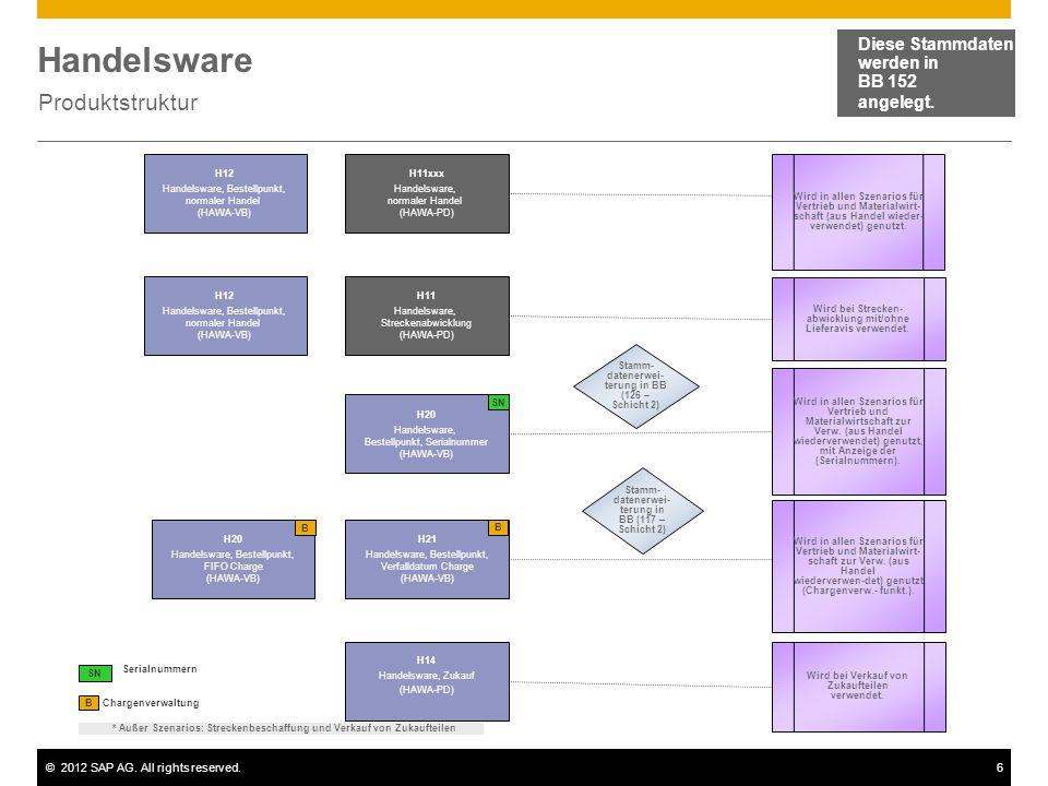 Handelsware Produktstruktur Diese Stammdaten werden in BB 152