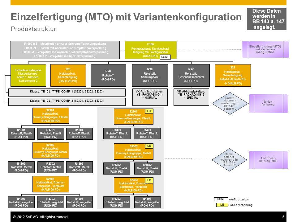 Einzelfertigung (MTO) mit Variantenkonfiguration