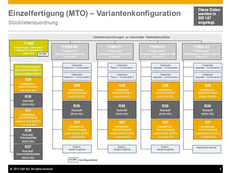 Einzelfertigung (MTO) – Variantenkonfiguration