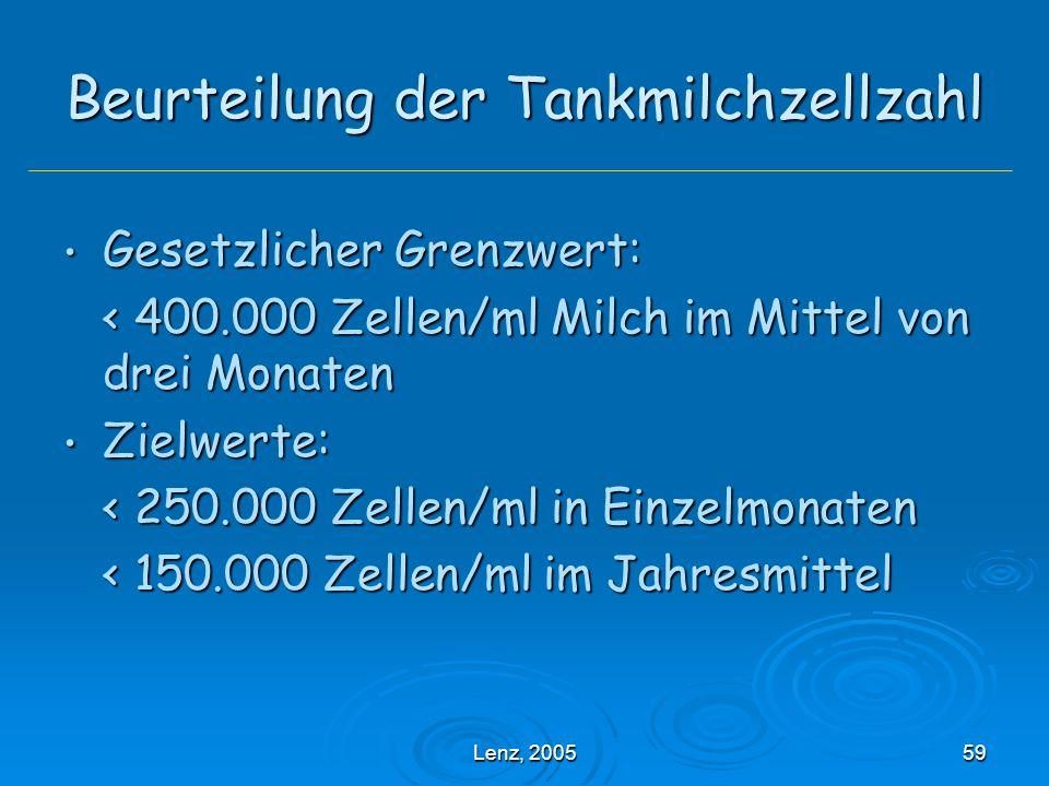 Beurteilung der Tankmilchzellzahl