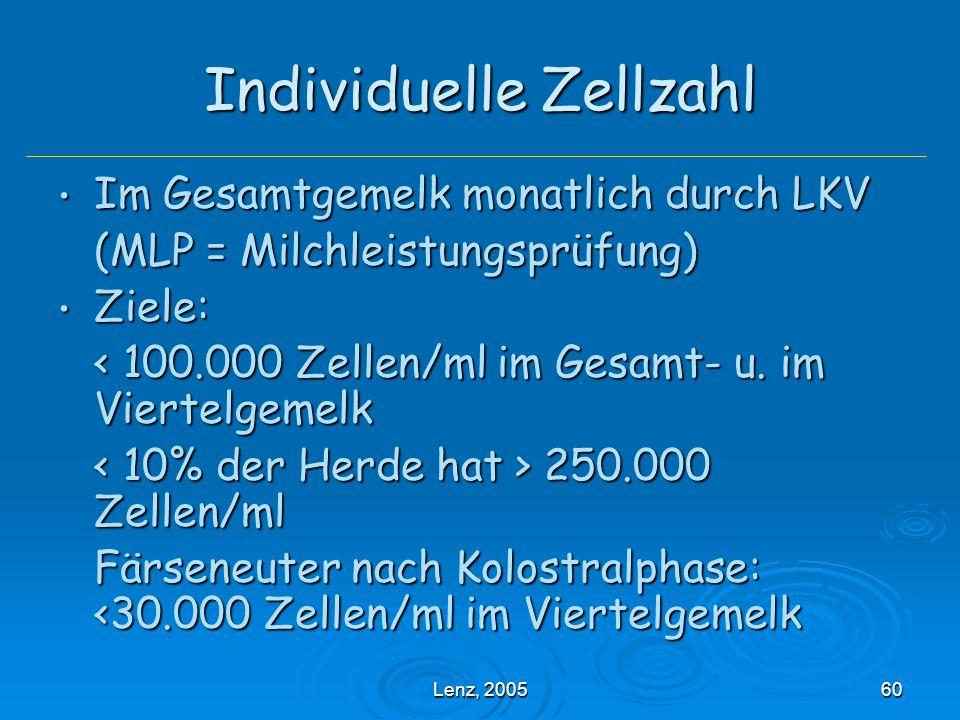 Individuelle Zellzahl