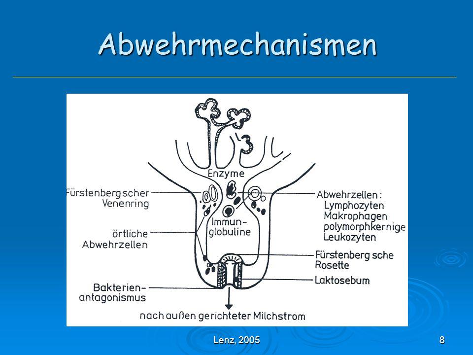 Abwehrmechanismen Lenz, 2005