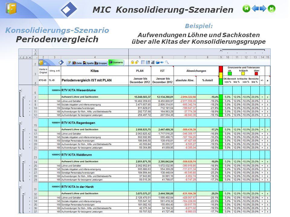 MIC Konsolidierung-Szenarien Konsolidierungs-Szenario