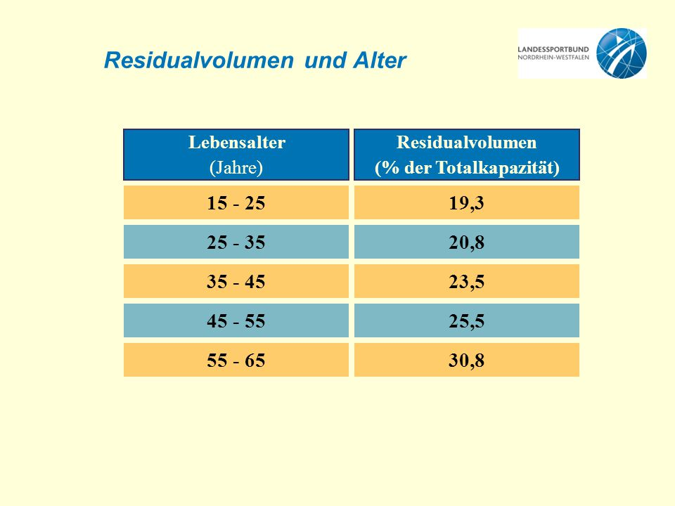 Residualvolumen und Alter