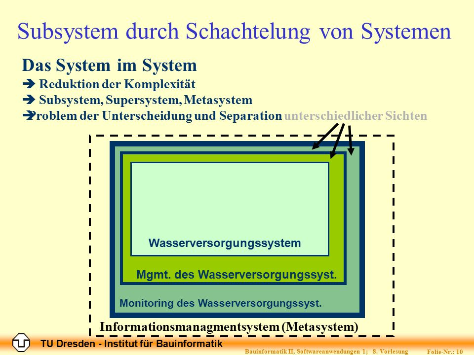 Subsystem durch Schachtelung von Systemen