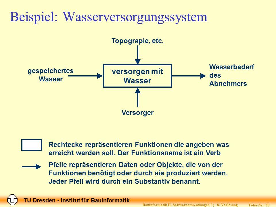 Beispiel: Wasserversorgungssystem