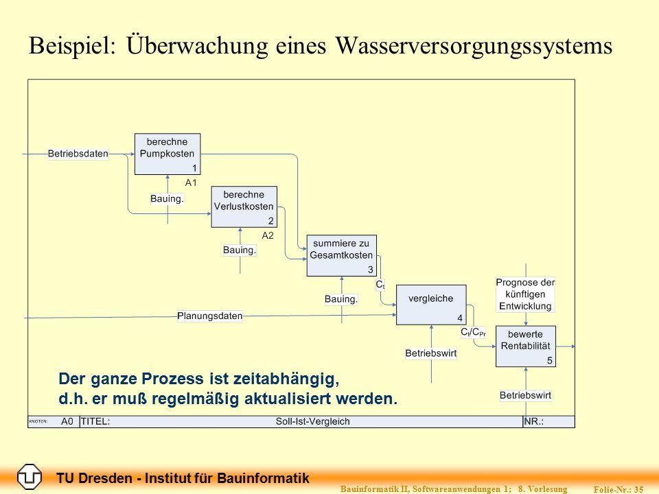 Beispiel: Überwachung eines Wasserversorgungssystems