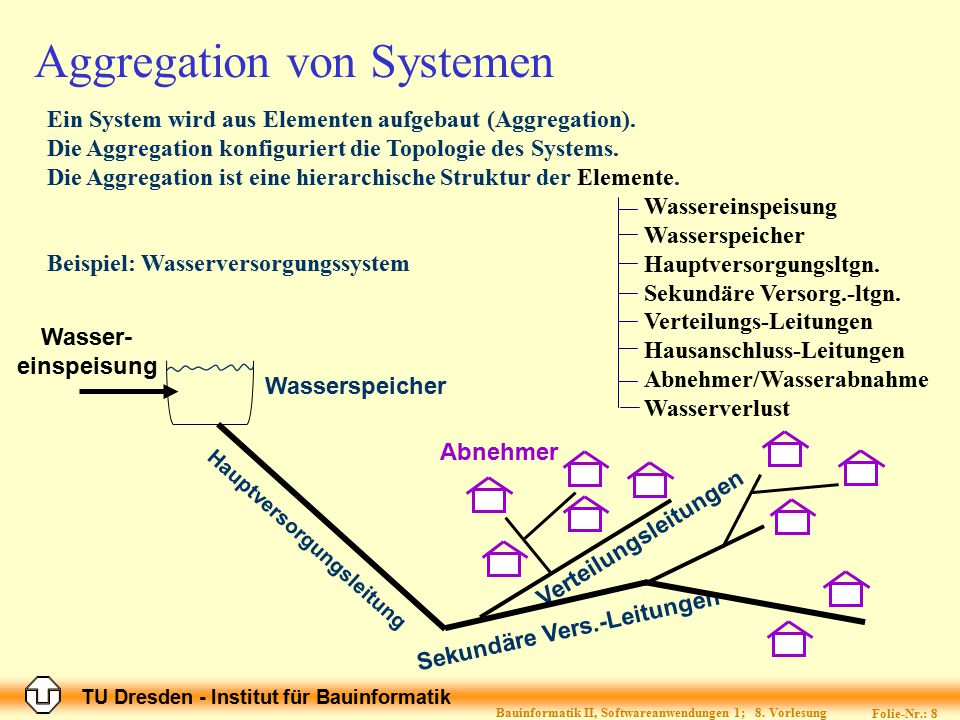 Aggregation von Systemen