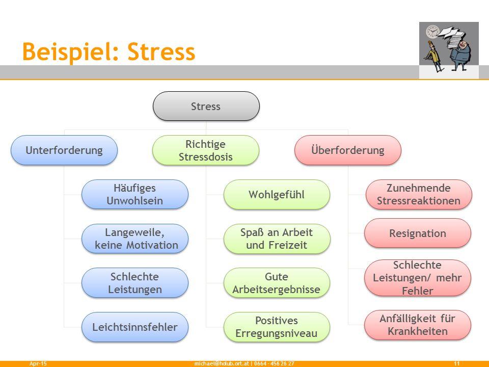 Beispiel: Stress Stress Unterforderung Richtige Stressdosis