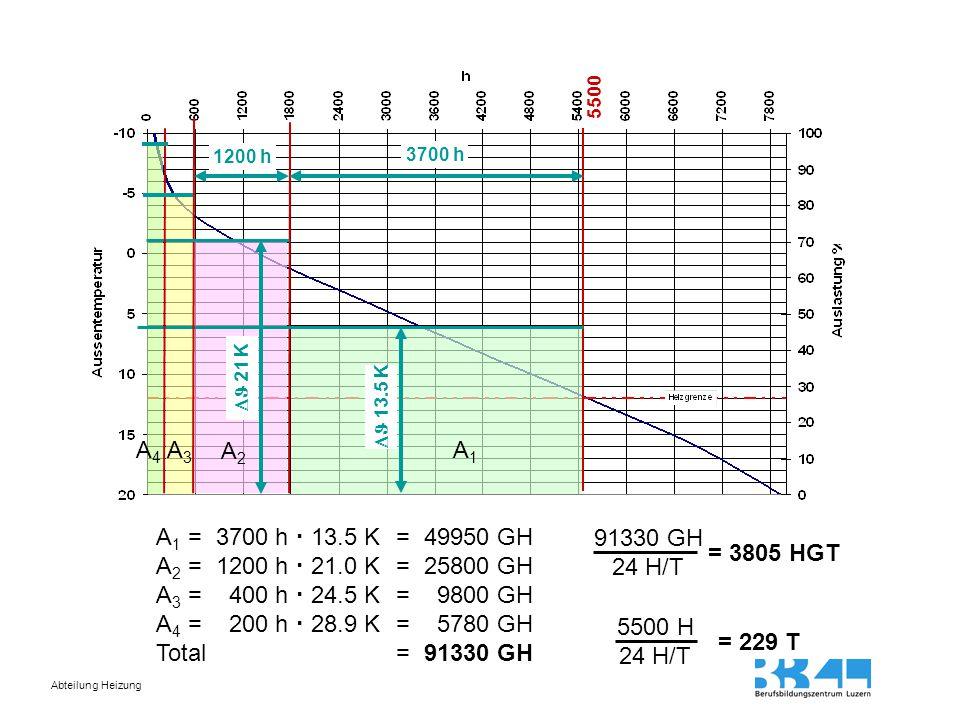 5500 1200 h. 3700 h.  21 K.  13.5 K. A4. A3. A2. A1. A1 = 3700 h  13.5 K = 49950 GH.