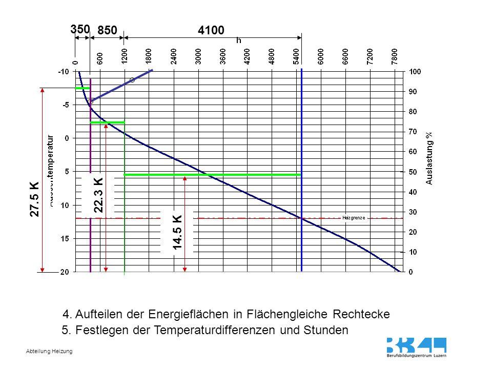 350 850. 4100. 22.3 K. 27.5 K. 14.5 K. 4. Aufteilen der Energieflächen in Flächengleiche Rechtecke.