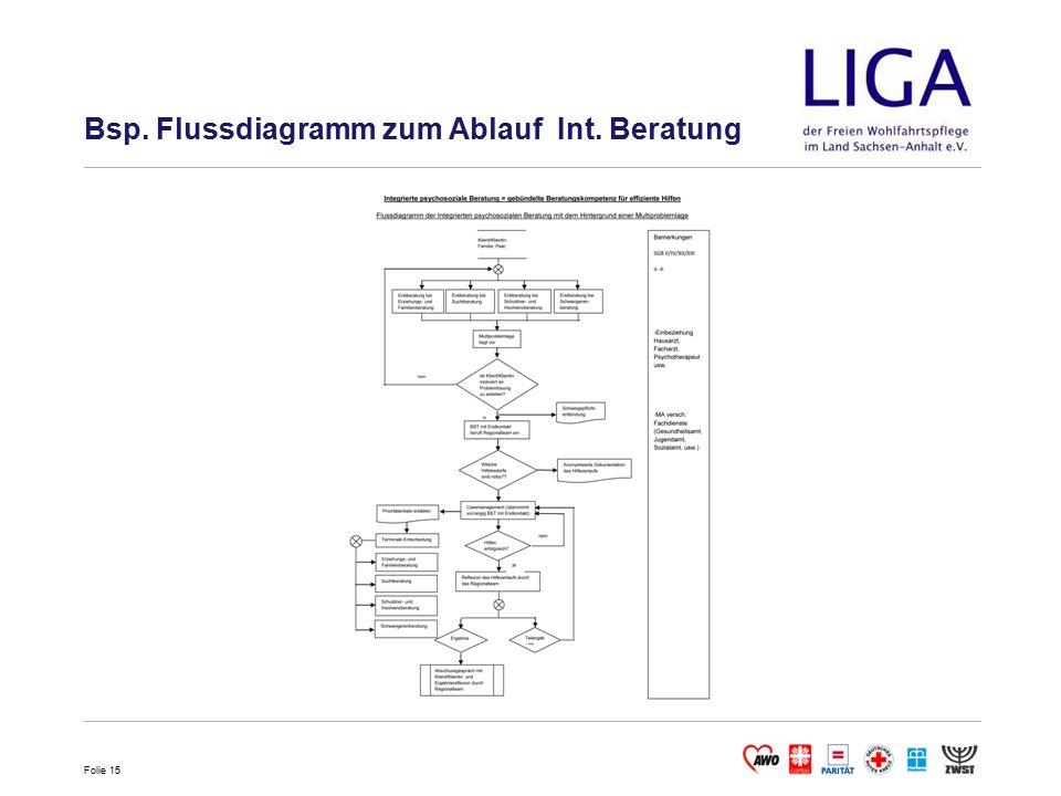 Bsp. Flussdiagramm zum Ablauf Int. Beratung