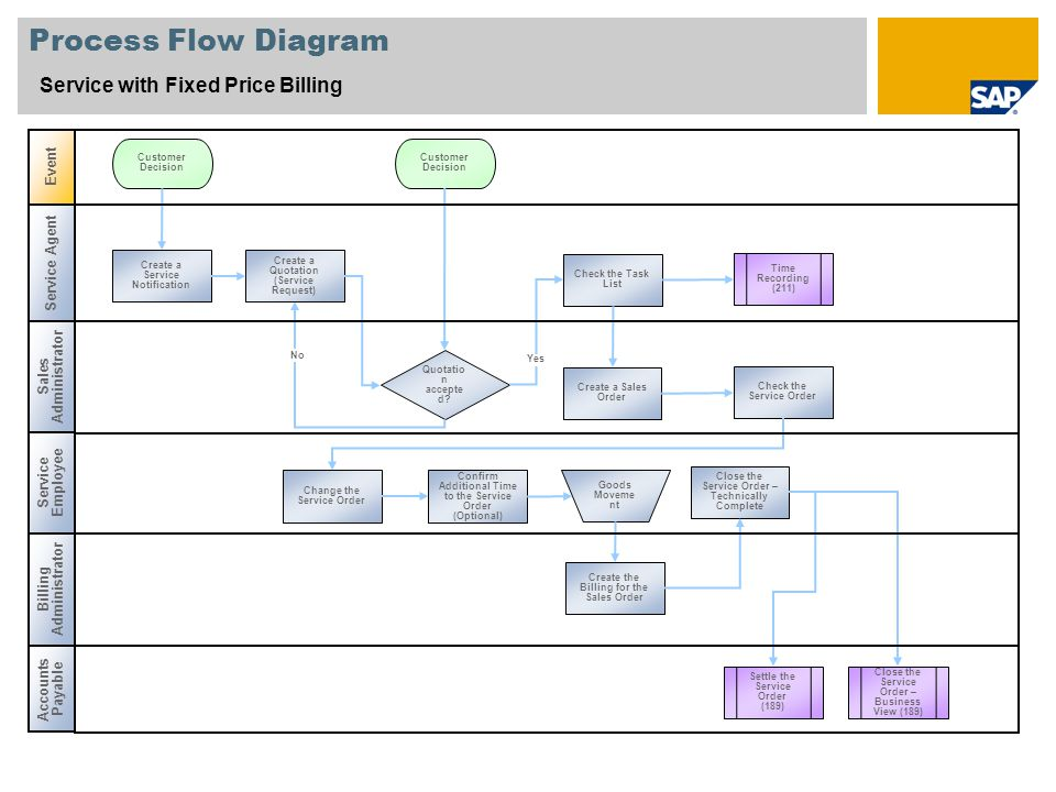 Process Flow Diagram Service with Fixed Price Billing Event