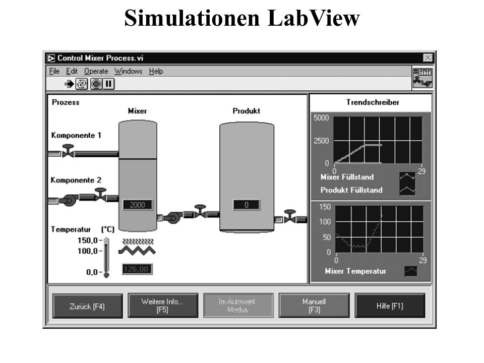 Simulationen LabView