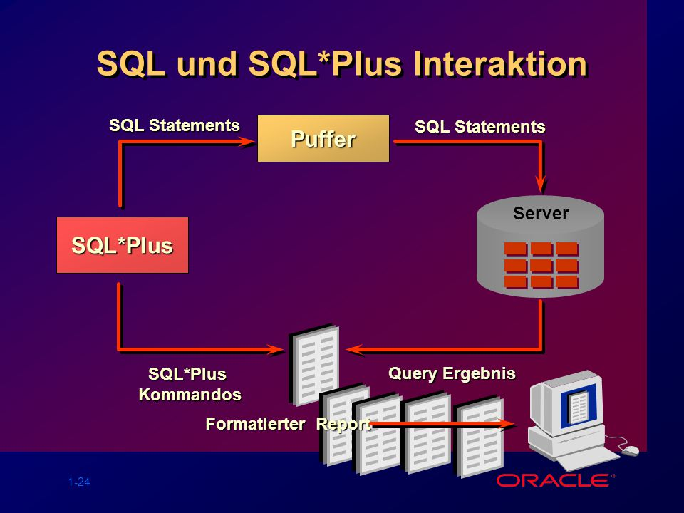 SQL und SQL*Plus Interaktion